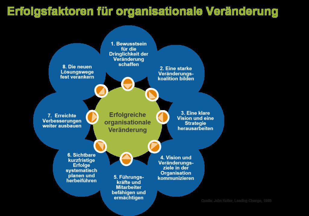 Erfolgsfaktoren_fuer_organisationale_Veränderung2