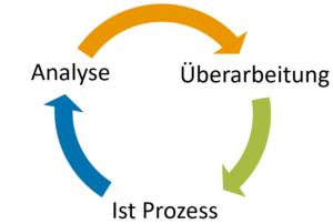 Prinzip der Iteration