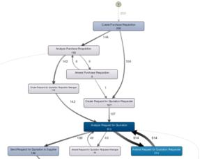 Ergebnis Process Mining