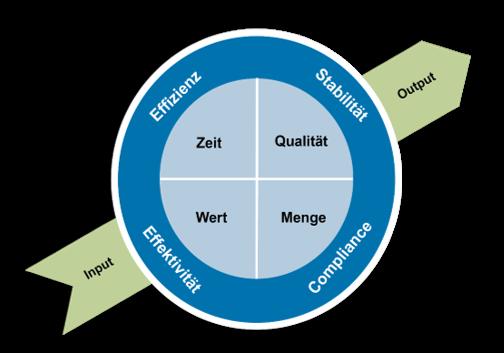 Prozesskennzahlenkompass