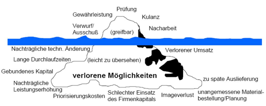 Eisberg: sichtbare Probleme & verborgene Möglichkeiten
