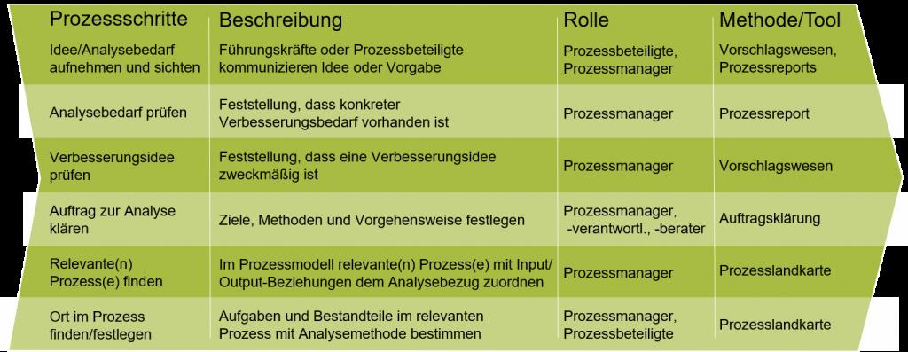 Vorgehensweise bei der Prozessanalyse 1
