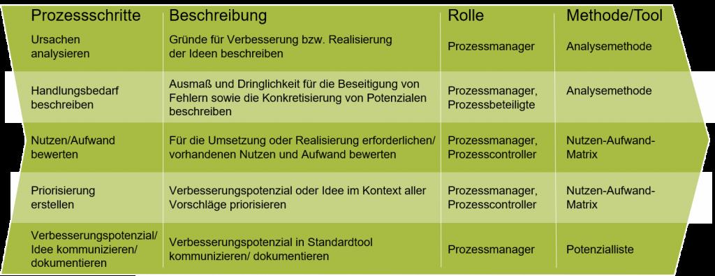 Vorgehensweise bei der Prozessanalyse 2