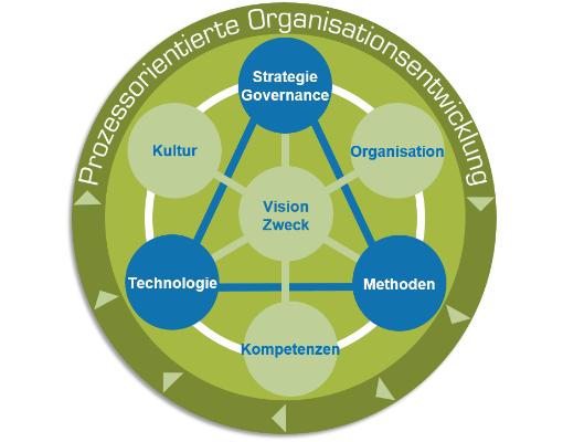 BPMO Modell für prozessorientierte Organisationsentwicklung
