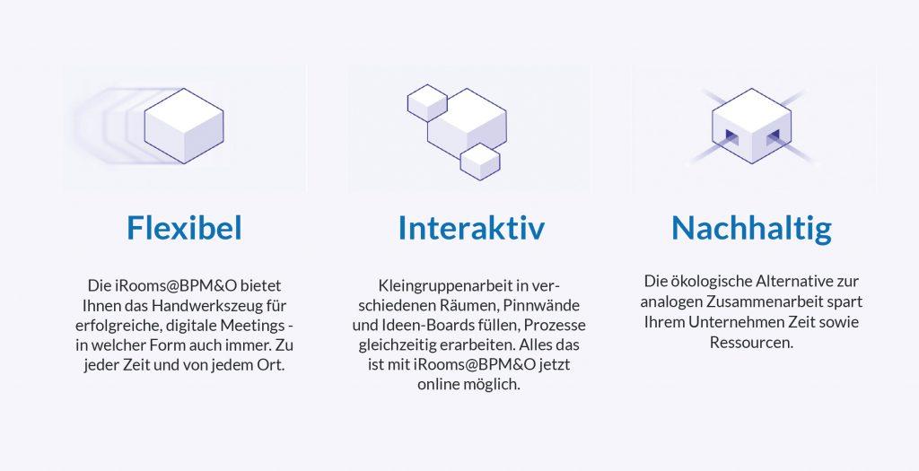 iRooms - flexibel, interaktiv, nachhaltig