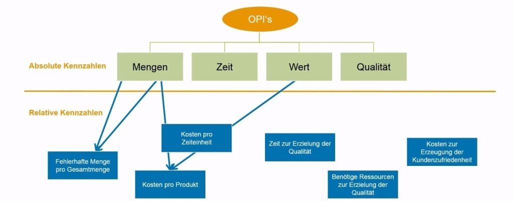 Prozesskennzahlen - Welche gibt es?